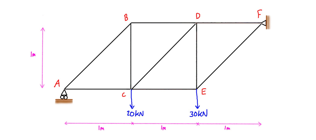 Statics Solved Truss Method of Sections Example Problem