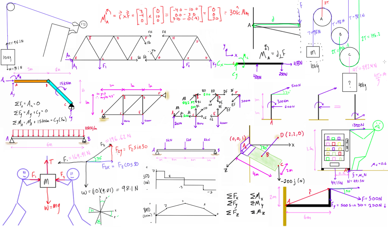 Statics Engineer4free The 1 Source For Free Engineering Tutorials Draw Shear Force Diagram