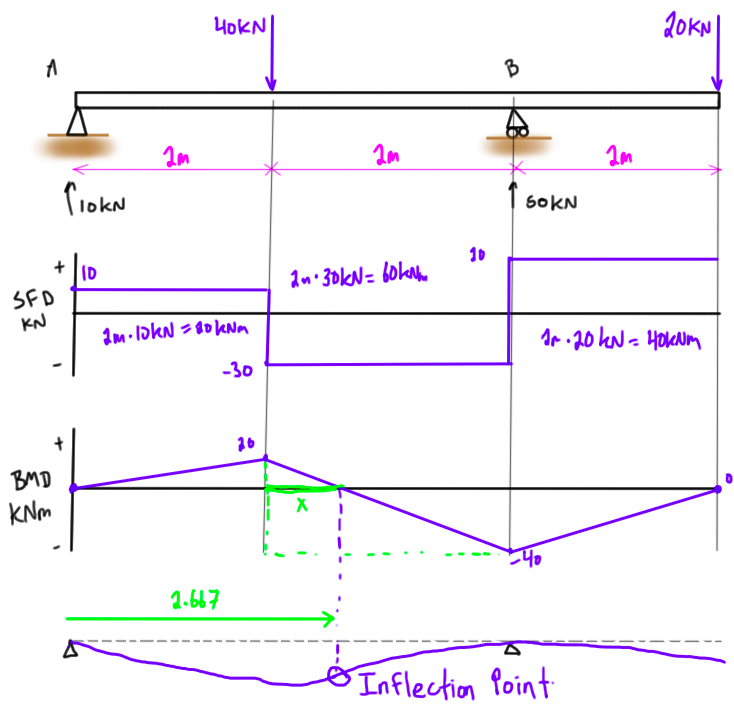 Shear Force And Bending Moment Diagram Practice Problem 2 Manual Guide