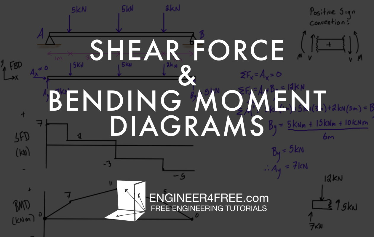 Blog Posts Engineer4free The 1 Source For Free Engineering Tutorials Shear Force And Bending Moment Diagrams Different Beams Final Statics Section On Is Now Complete These Introduce Positive Sign Convention